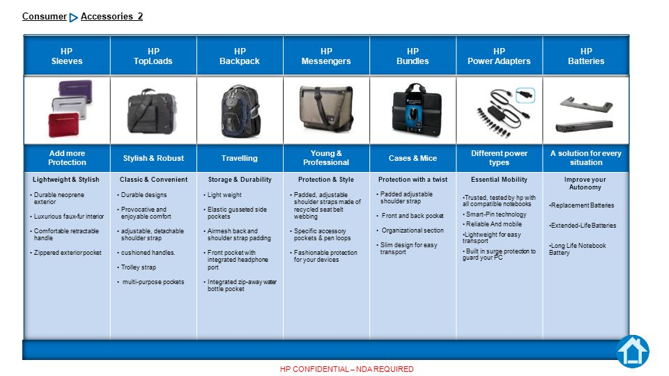 Accessories 2 Consumer HP CONFIDENTIAL – NDA REQUIRED