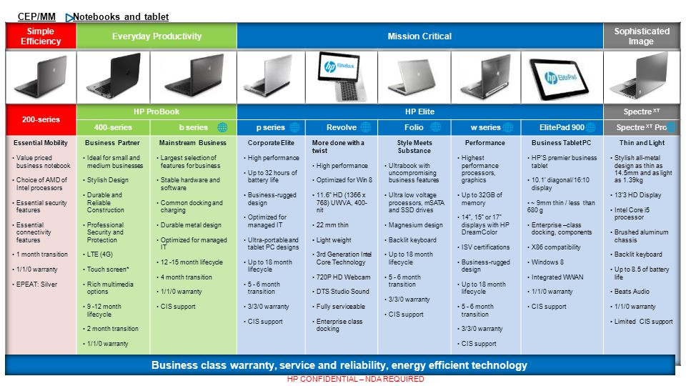 Notebooks and tablet CEP/MM HP CONFIDENTIAL – NDA REQUIRED Business class warranty, service and reliability, energy efficient technology