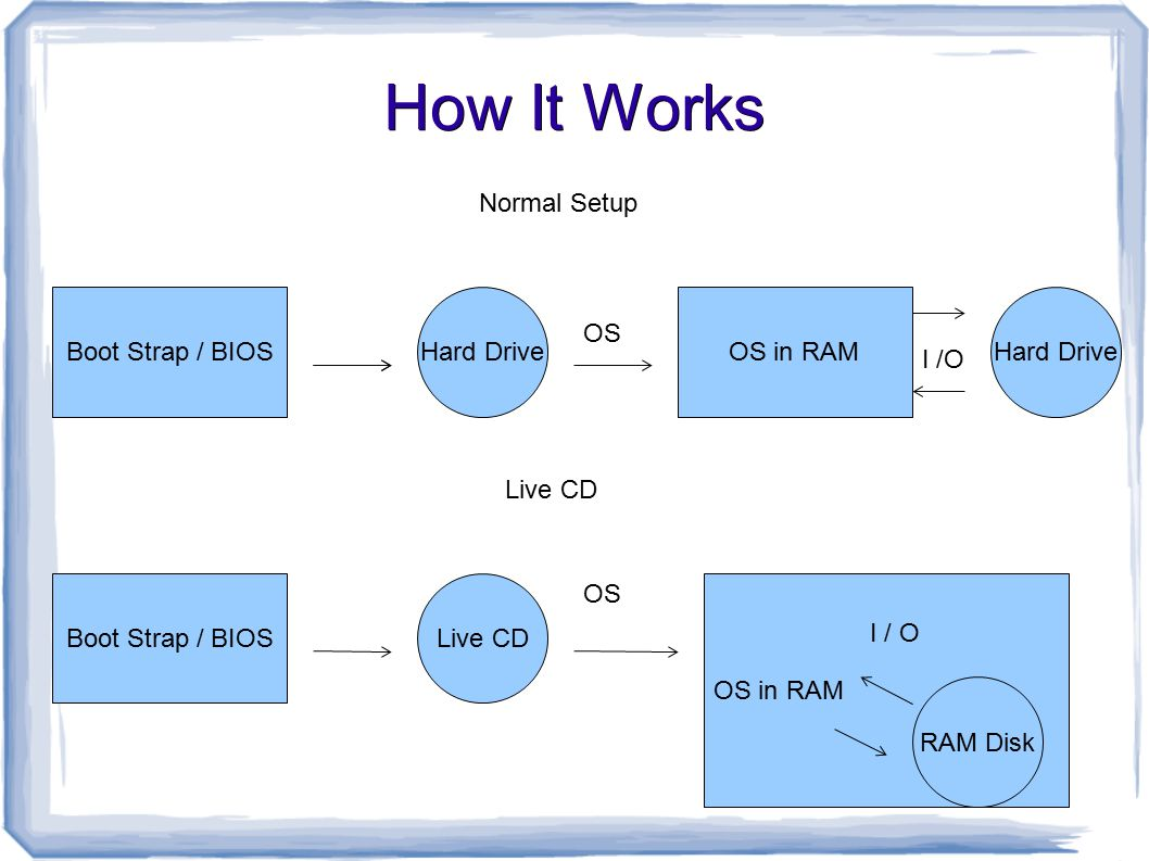 How It Works Normal Setup Boot Strap / BIOSHard DriveOS in RAM OS Hard Drive I /O Boot Strap / BIOSLive CD OS in RAM OS RAM Disk I / O