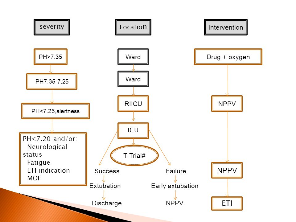 severity PH>7.35 PH7.35-7.25 PH<7.20 and/or: Neurological status Fatigue ETI indication MOF PH<7.25,alertness Locatio n Ward RIICU ICU T-Trial# SuccessFailure ExtubationEarly extubation DischargeNPPV Intervention Drug + oxygen NPPV ETI