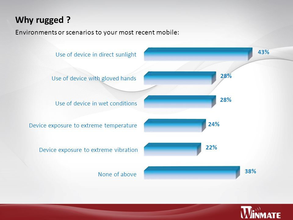 Why rugged ? Environments or scenarios to your most recent mobile: 43% 28% 24% 22% 38% Use of device in direct sunlight Use of device with gloved hand