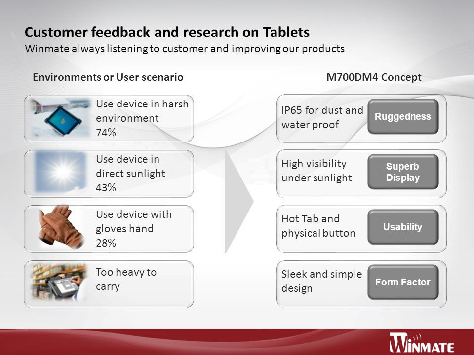 Customer feedback and research on Tablets Winmate always listening to customer and improving our products Environments or User scenarioM700DM4 Concept