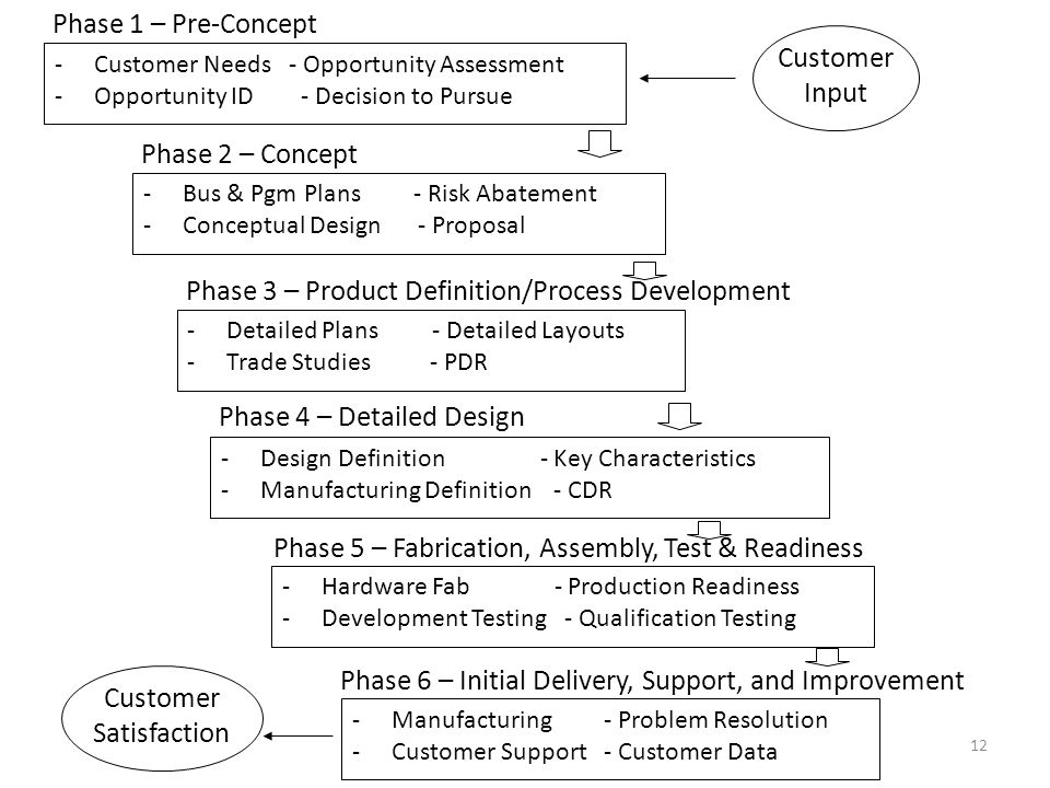 12 -Customer Needs - Opportunity Assessment -Opportunity ID - Decision to Pursue Phase 1 – Pre-Concept Customer Input -Bus & Pgm Plans - Risk Abatement -Conceptual Design - Proposal Phase 2 – Concept -Detailed Plans - Detailed Layouts -Trade Studies - PDR Phase 3 – Product Definition/Process Development -Design Definition - Key Characteristics -Manufacturing Definition - CDR Phase 4 – Detailed Design -Hardware Fab - Production Readiness -Development Testing - Qualification Testing Phase 5 – Fabrication, Assembly, Test & Readiness -Manufacturing - Problem Resolution -Customer Support - Customer Data Phase 6 – Initial Delivery, Support, and Improvement Customer Satisfaction