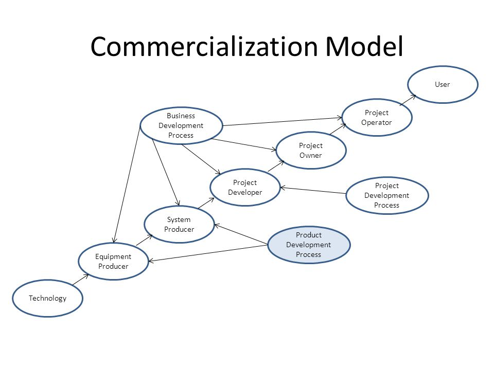 Commercialization Model Technology Equipment Producer System Producer Project Developer Project Owner Business Development Process Product Development Process Project Development Process Project Operator User