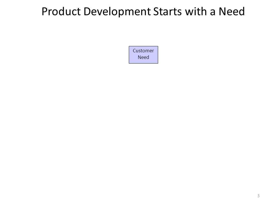 3 Customer Need Product Development Starts with a Need