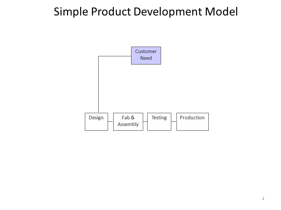 4 Customer Need DesignFab & Assembly TestingProduction Simple Product Development Model