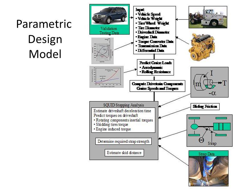 Parametric Design Model