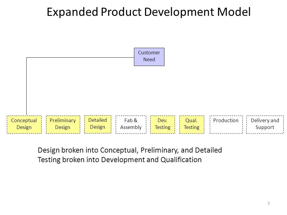 Design follows Controlled Convergence