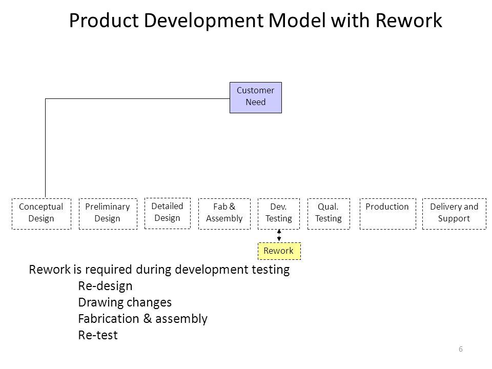 Phase 1 Program Schedule & Deliverables