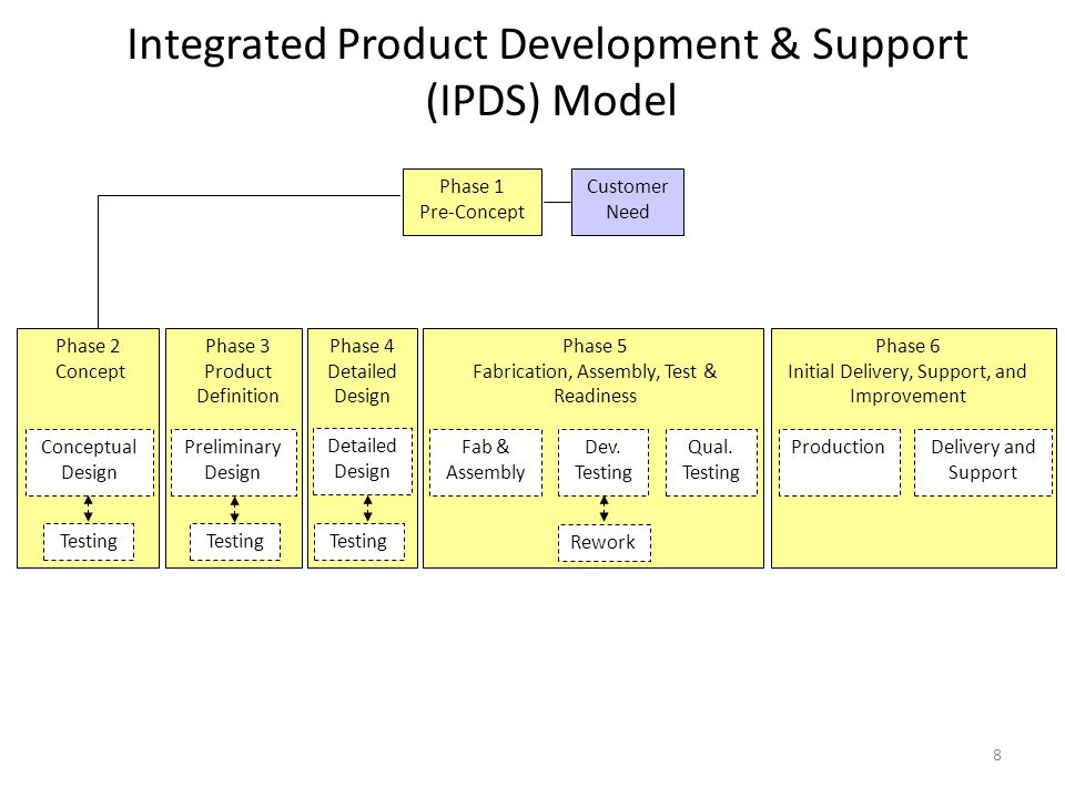 Detailed Design Phase 3 Activity Emphasis on Commercialization Prototype Detailed Design Package Prototype Build and Test Program Detailed Design for Production