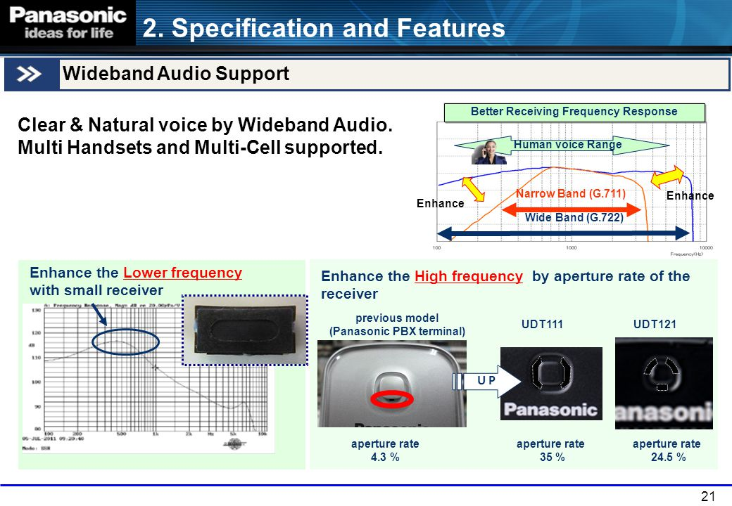 21 Clear & Natural voice by Wideband Audio. Multi Handsets and Multi-Cell supported. Better Receiving Frequency Response Narrow Band (G.711) Wide Band