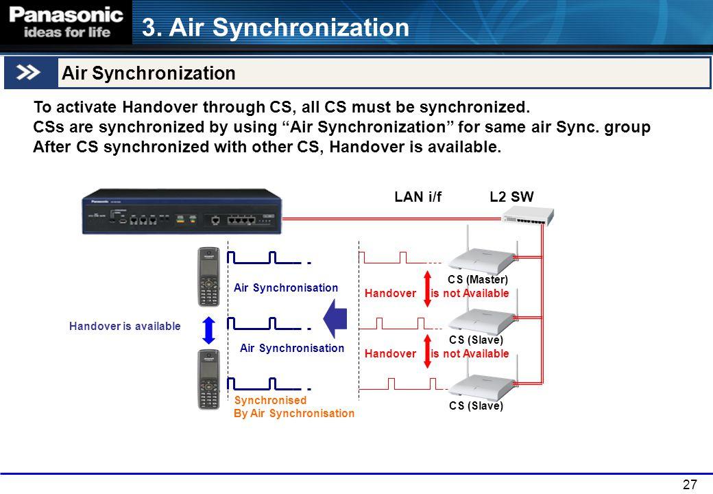 27 3. Air Synchronization Handover is available Handover is not Available Air Synchronisation LAN i/fL2 SW Handover is not Available Synchronised By A