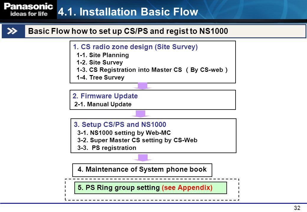32 3. Setup CS/PS and NS1000 3-1. NS1000 setting by Web-MC 3-2. Super Master CS setting by CS-Web 3-3. PS registration 4. Maintenance of System phone