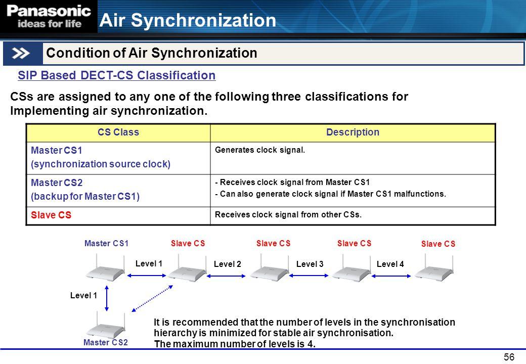 56 Air Synchronization SIP Based DECT-CS Classification CS ClassDescription Master CS1 (synchronization source clock) Generates clock signal. Master C