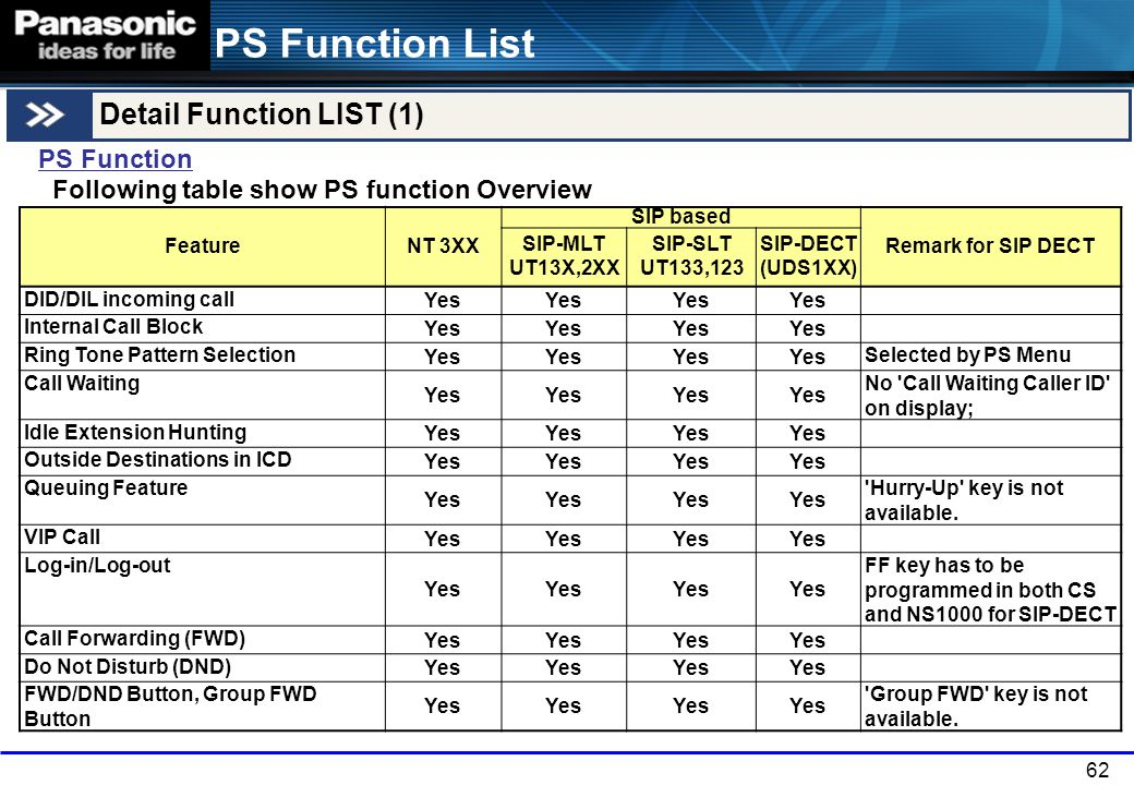 62 PS Function List Detail Function LIST (1) PS Function Following table show PS function Overview FeatureNT 3XX SIP based Remark for SIP DECT SIP-MLT
