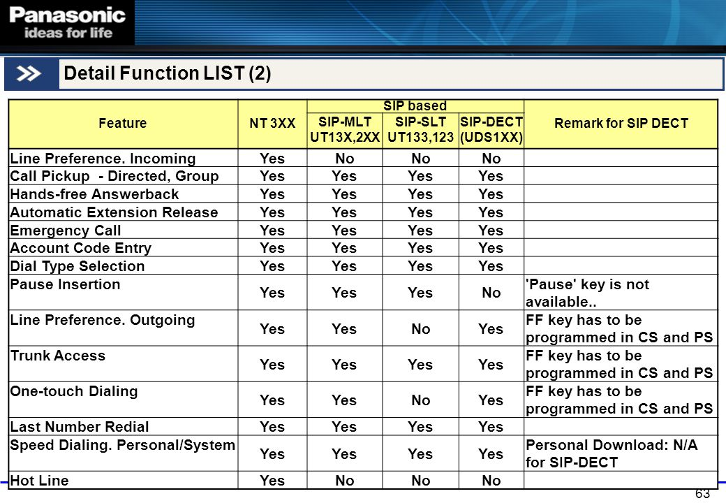 63 Detail Function LIST (2) FeatureNT 3XX SIP based Remark for SIP DECT SIP-MLT UT13X,2XX SIP-SLT UT133,123 SIP-DECT (UDS1XX) Line Preference. Incomin