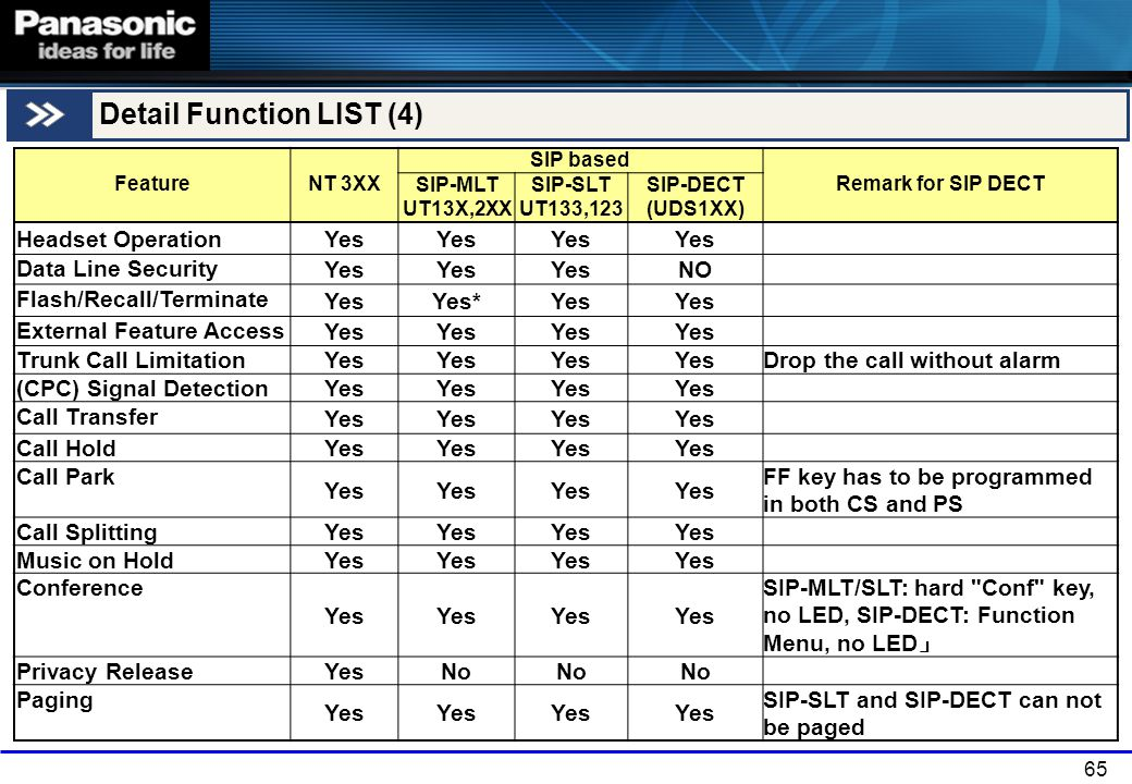 65 Detail Function LIST (4) FeatureNT 3XX SIP based Remark for SIP DECT SIP-MLT UT13X,2XX SIP-SLT UT133,123 SIP-DECT (UDS1XX) Headset Operation Yes Da