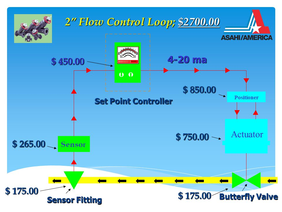 Positioner Actuator Butterfly Valve  2 Flow Control Loop; $2700.00 2 Flow Control Loop; $2700.00 Sensor Set Point Controller 4-20 ma $ 265.00 Sensor Fitting $ 175.00 $ 450.00 $ 750.00 $ 850.00 $ 175.00