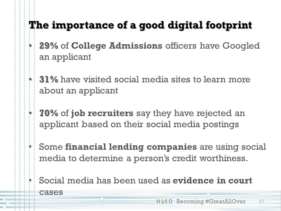 HISD Becoming #GreatAllOver 21 The importance of a good digital footprint 29% 29% of College Admissions officers have Googled an applicant 31% 31% have visited social media sites to learn more about an applicant 70% 70% of job recruiters say they have rejected an applicant based on their social media postings Some financial lending companies are using social media to determine a person's credit worthiness.