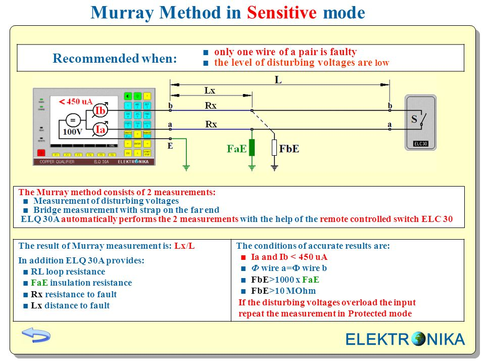 Murray Method in Sensitive mode The result of Murray measurement is: Lx/L In addition ELQ 30A provides: ■ RL loop resistance ■ FaE insulation resistance ■ Rx resistance to fault ■ Lx distance to fault The conditions of accurate results are: ■ Ia and Ib < 450 uA ■ Ф wire a=Ф wire b ■ FbE>1000 x FaE ■ FbE>10 MOhm If the disturbing voltages overload the input repeat the measurement in Protected mode Recommended when: ■ only one wire of a pair is faulty ■ the level of disturbing voltages are low The Murray method consists of 2 measurements: ■ Measurement of disturbing voltages ■ Bridge measurement with strap on the far end ELQ 30A automatically performs the 2 measurements with the help of the remote controlled switch ELC 30 ELEKTR NIKA