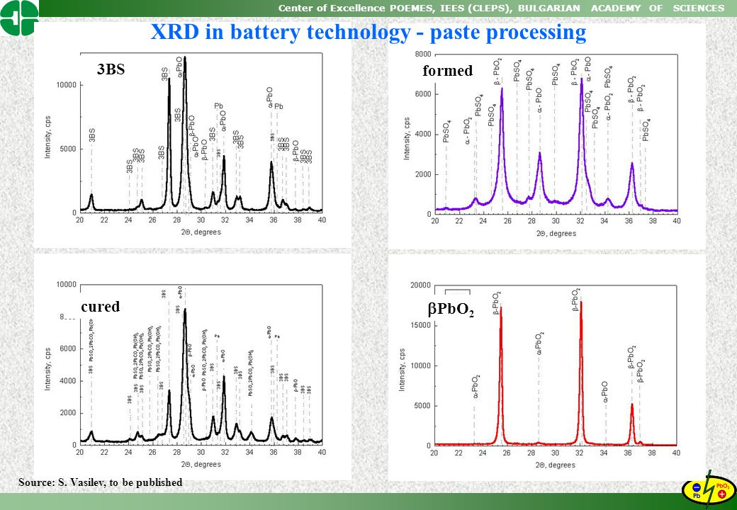 Center of Excellence POEMES, IEES (CLEPS), BULGARIAN ACADEMY OF SCIENCES cured formed  PbO 2 3BS XRD in battery technology - paste processing Source: S.