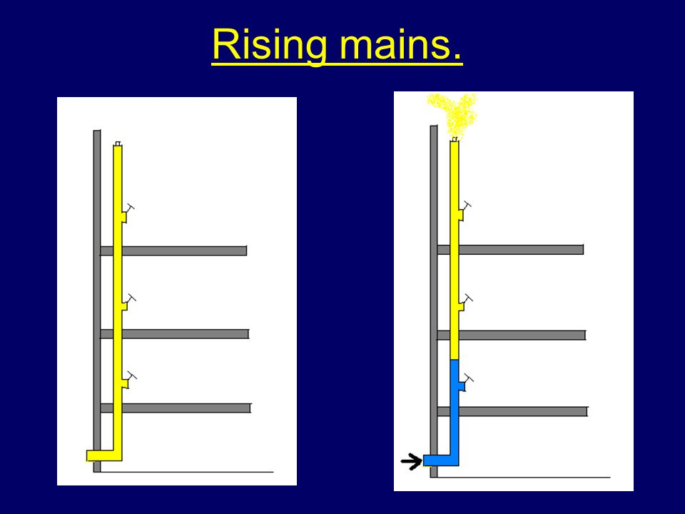 Rising Mains Vertical pipe installed in a building with an inlet at ground level and outlets at various levels for fire service use. There are 2 types