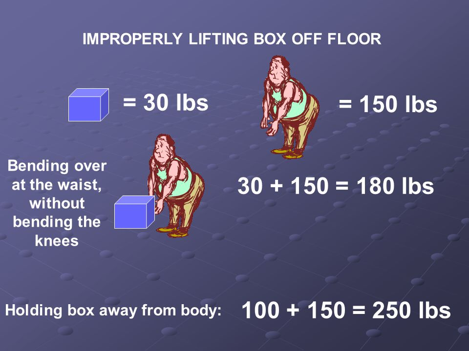 IMPROPERLY LIFTING BOX OFF FLOOR 30 + 150 = 180 lbs = 30 lbs 100 + 150 = 250 lbs Holding box away from body: Bending over at the waist, without bending the knees = 150 lbs
