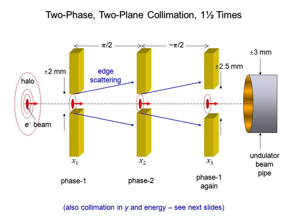 E1E1E1E1 E2E2E2E2 x1x1x1x1 y1y1y1y1 x2x2x2x2 y2y2y2y2 x3x3x3x3 y3y3y3y3 LCLS Collimation Proposal (2 energy, 3 x, and 3 y adjustable collimators) muon shielding undulator x 3 & y 3 optional?