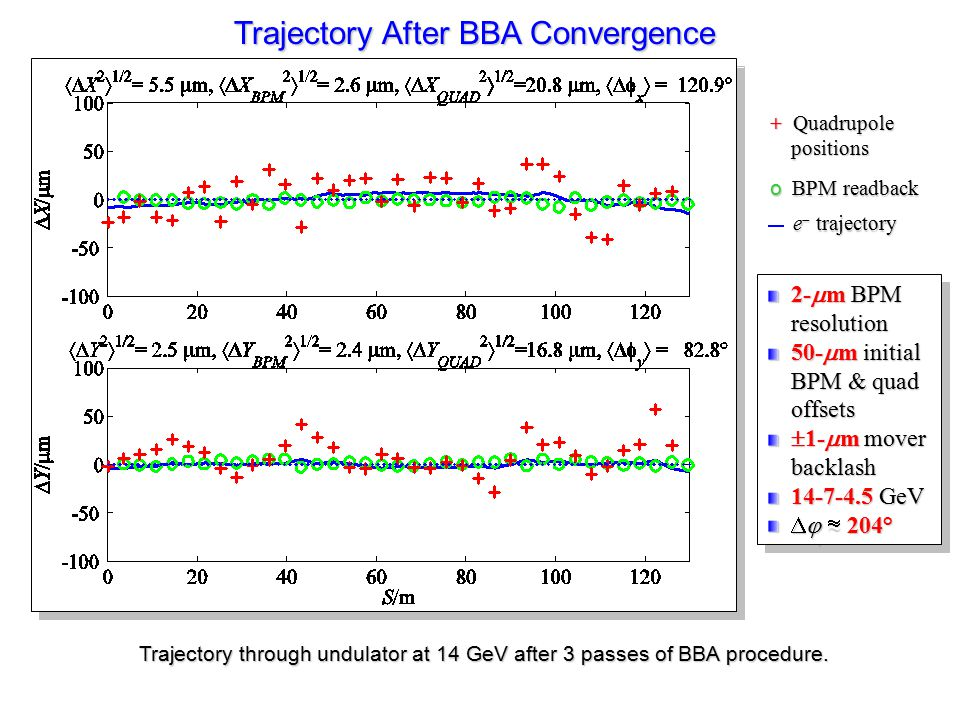BPM read-backs through undulator at 14 GeV (top) and 4.5 GeV (bottom) after rough steering, but before the BBA procedure.
