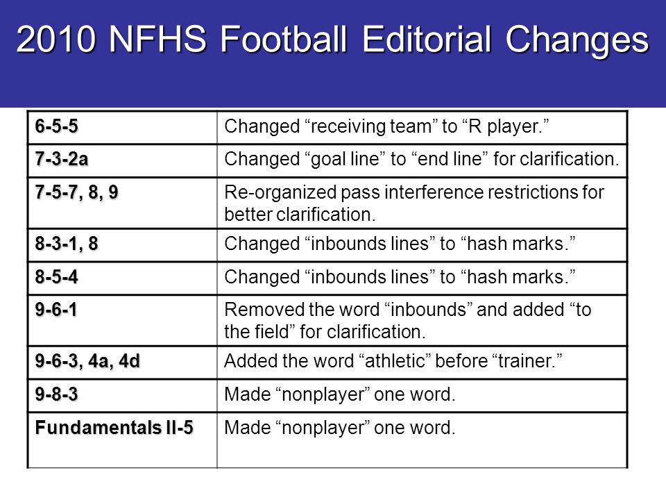 2010 NFHS Football Editorial Changes 6-5-5Changed receiving team to R player. 7-3-2aChanged goal line to end line for clarification.