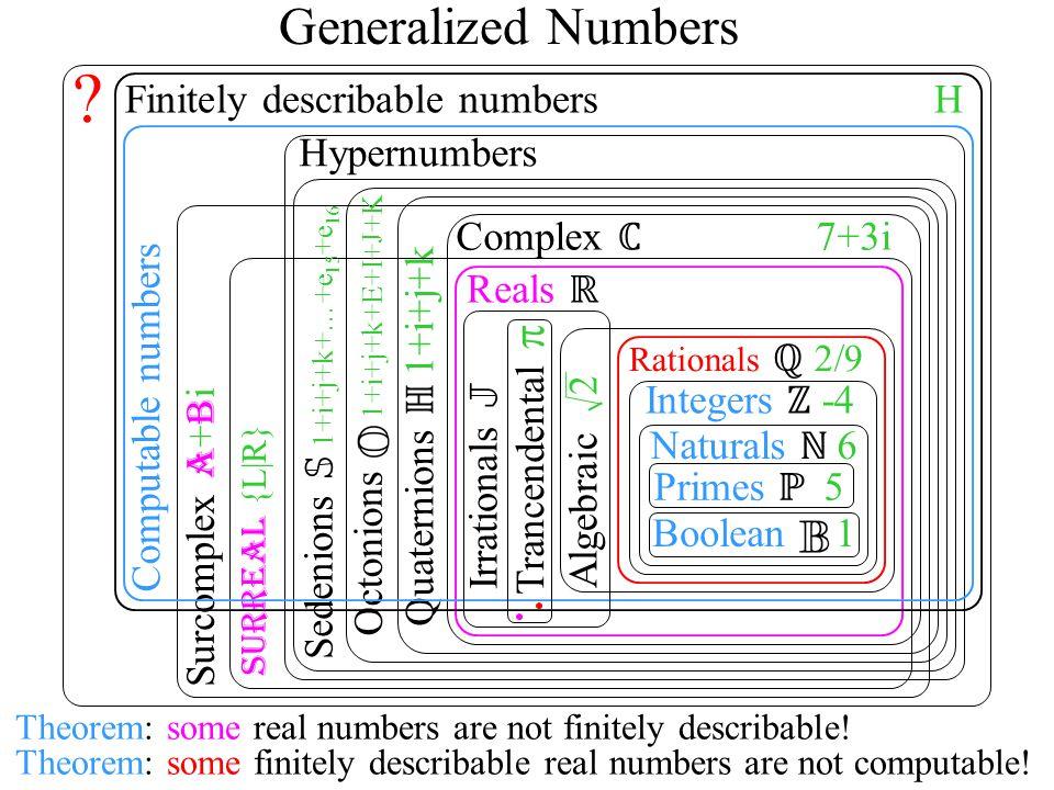 Naturals ℕ 6 Integers ℤ -4 Rationals ℚ 2/9 Reals ℝ Quaternions ℍ 1+i+j+k Complex ℂ 7+3i Surreal {L|R} Surcomplex A + B i Primes ℙ 5 Octonions 1+i+j+k+E+I+J+K Hypernumbers Sedenions S 1+i+j+k+…+e 15 +e 16 .