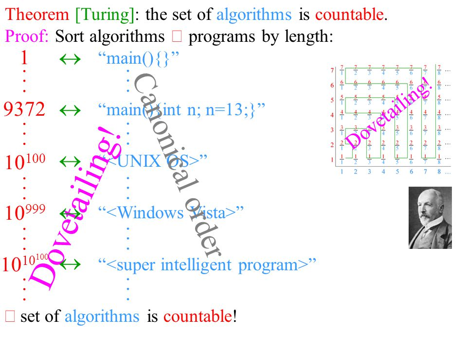 Theorem [Turing]: the set of algorithms is countable.