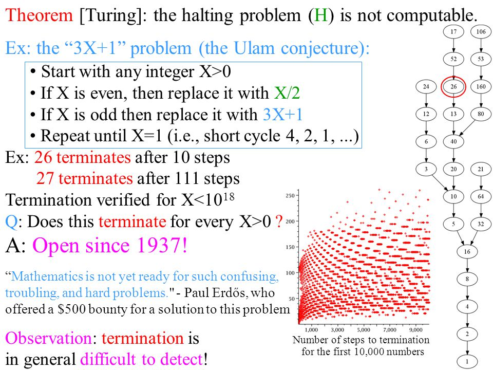 Number of steps to termination for the first 10,000 numbers Theorem [Turing]: the halting problem (H) is not computable.