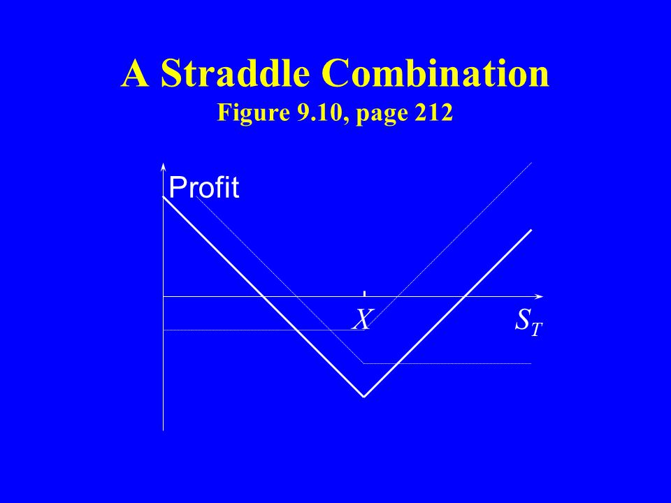 A Straddle Combination Figure 9.10, page 212 Profit STST X