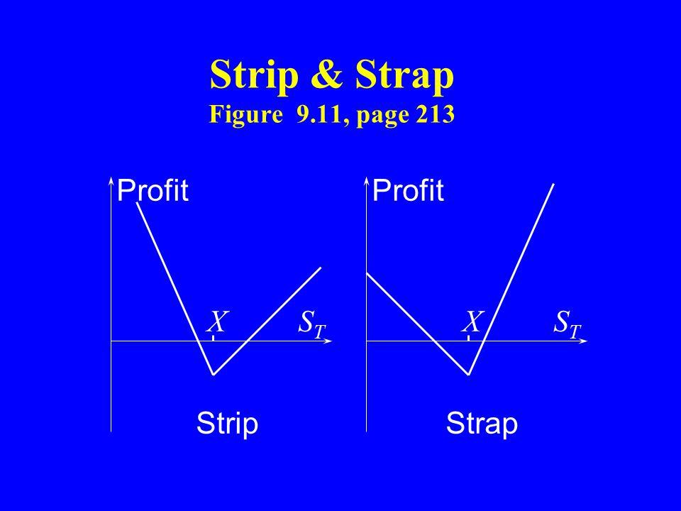 Strip & Strap Figure 9.11, page 213 Profit XSTST XSTST StripStrap
