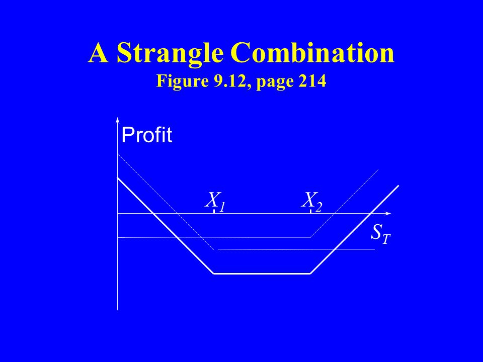 A Strangle Combination Figure 9.12, page 214 X1X1 X2X2 Profit STST