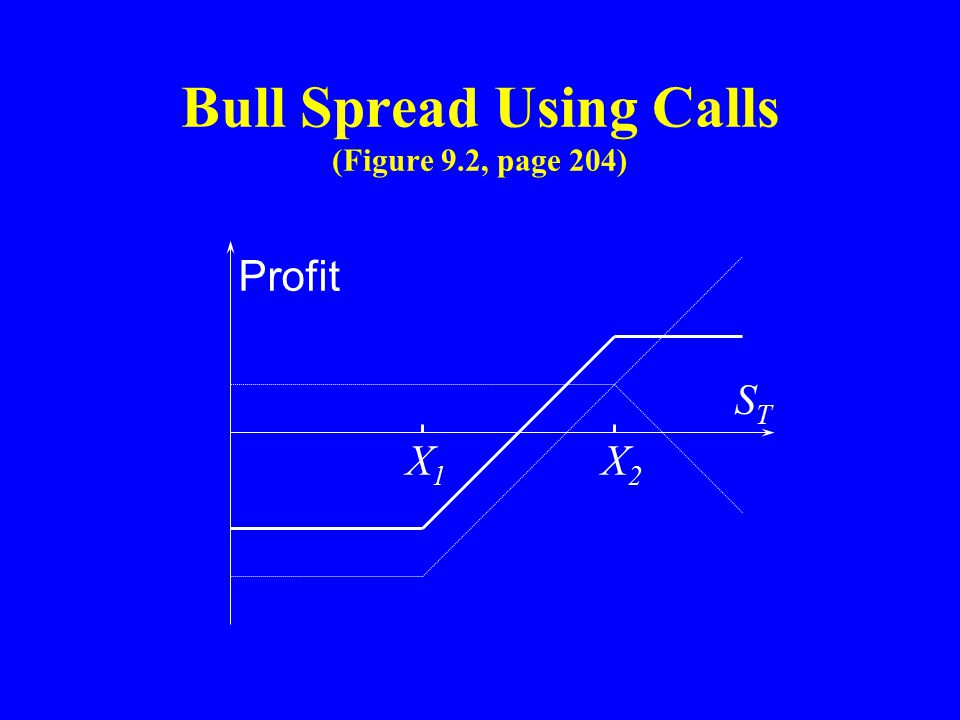 Bull Spread Using Calls (Figure 9.2, page 204) X1X1 X2X2 Profit STST