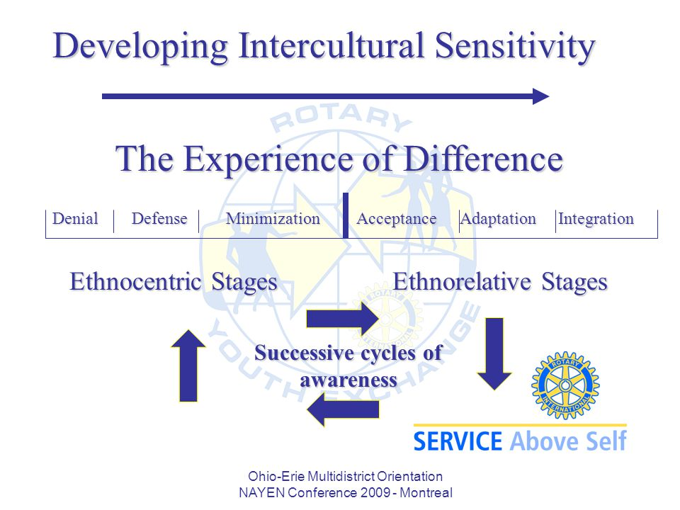 Ohio-Erie Multidistrict Orientation NAYEN Conference 2009 - Montreal Developing Intercultural Sensitivity Denial Defense Minimization Ethnocentric Stages Ethnorelative Stages Acceptance Adaptation Integration Acceptance Adaptation Integration Successive cycles of awareness The Experience of Difference