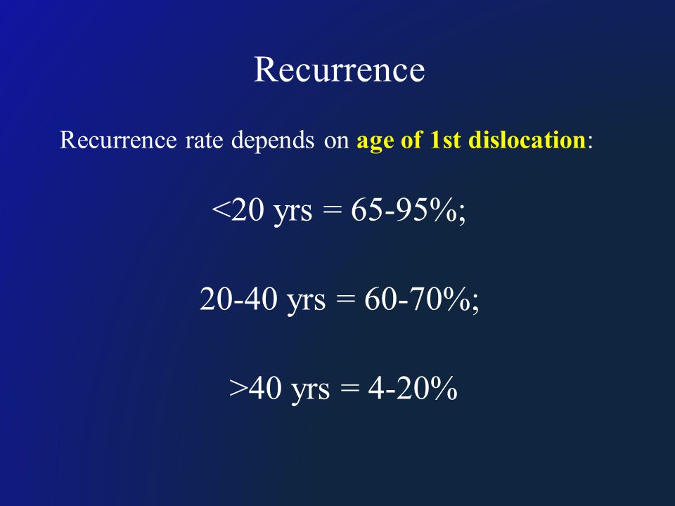 Recurrence Recurrence rate depends on age of 1st dislocation: <20 yrs = 65-95%; 20-40 yrs = 60-70%; >40 yrs = 4-20%