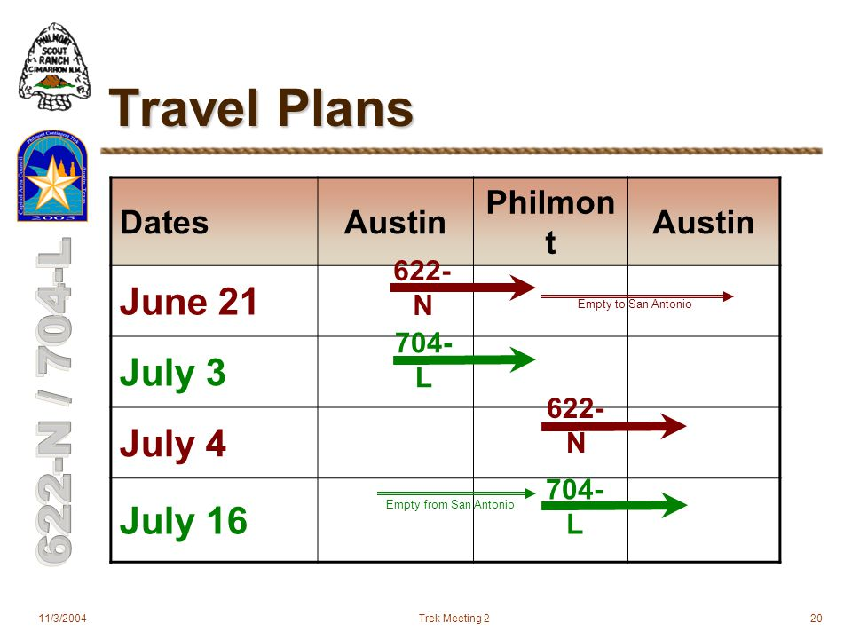 11/3/2004Trek Meeting 220 Travel Plans DatesAustin Philmon t Austin June 21 July 3 July 4 July 16 Empty from San Antonio Empty to San Antonio 704- L 622- N