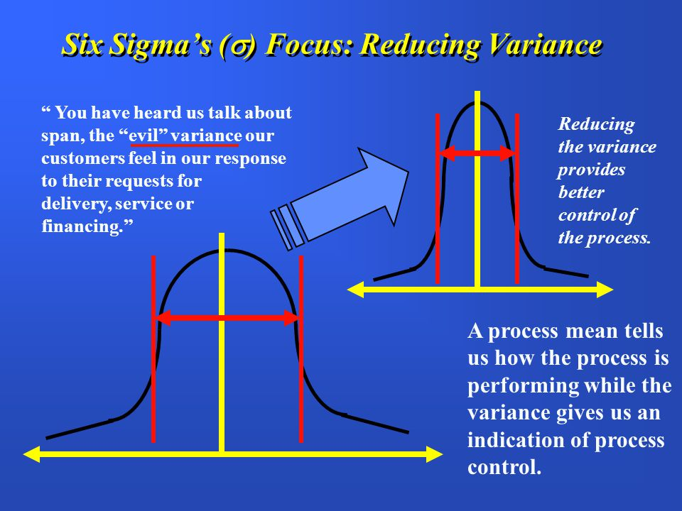 Six Sigma Variation Reduction Variation Reduction is Cost Reduction Process Variation Should be Less Than Specs