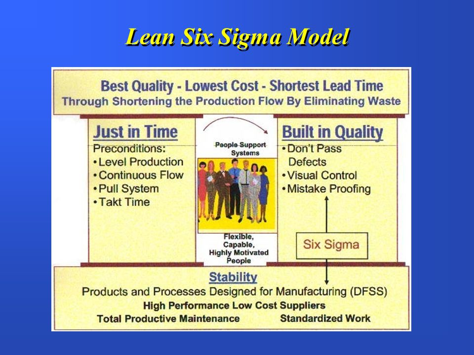 Need for Six Sigma & Lean H Operational Cost Reduction FImprove Productivity FReduce Scrap and Rework FReduce Inventory & WIP H Engineering Design Cost Reduction Define-Measure-Analyze-Design-Verify (DMADV) FStabilize & Quantify Process Capability FInput for Product and Design Process Internal - Improving Profitability through…..