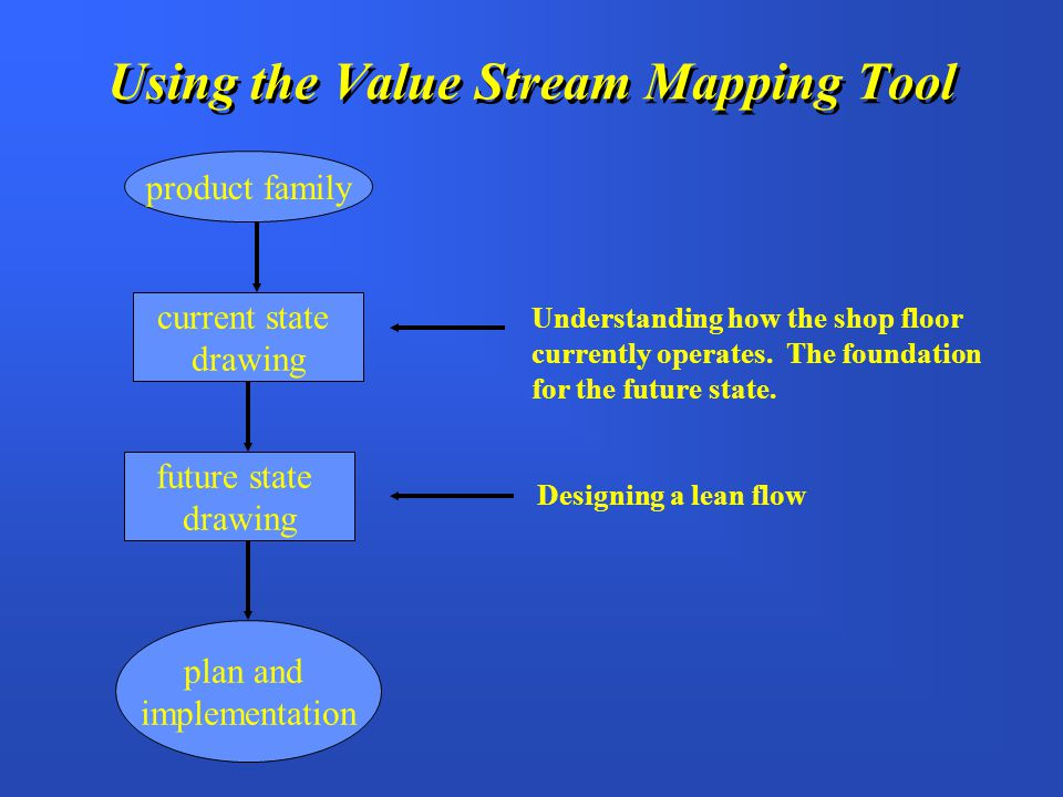 H The value stream map follows the production path from beginning to end and shows a visual representation of every process in the material and information flows H Shows how the shop floor currently operates H Foundation for the future state An Assessment Tool Value Stream Map An Assessment Tool