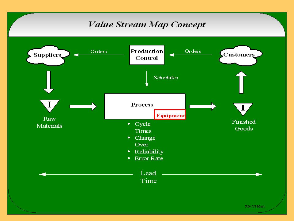 Using the Value Stream Mapping Tool product family current state drawing future state drawing plan and implementation Understanding how the shop floor currently operates.
