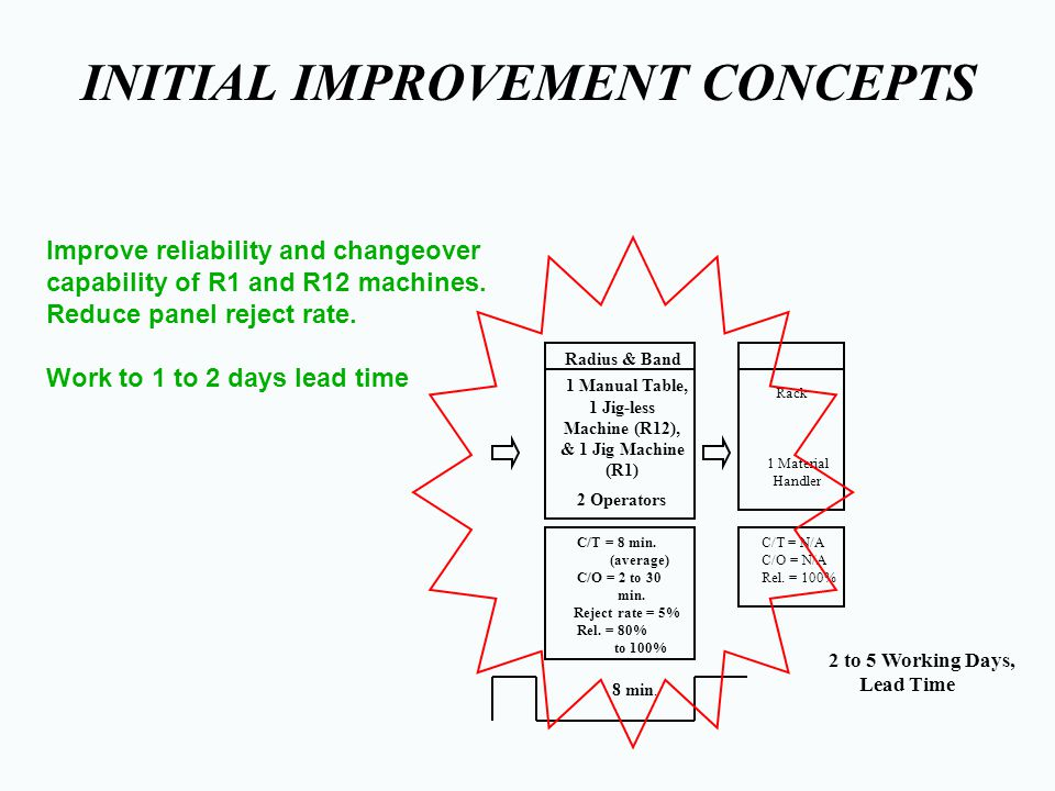 Lean & Six Sigma Techniques Used H Value Stream Mapping H Process flow diagrams H Setup time Analysis H Quality Data Collection & Analysis (Reduce Reject Rate & Variability)