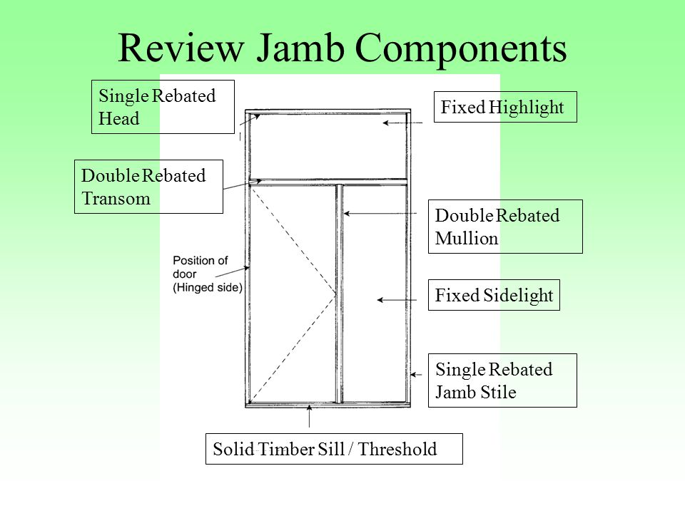 Review Jamb Components Single Rebated Head Double Rebated Transom Solid Timber Sill / Threshold Single Rebated Jamb Stile Fixed Sidelight Double Rebated Mullion Fixed Highlight