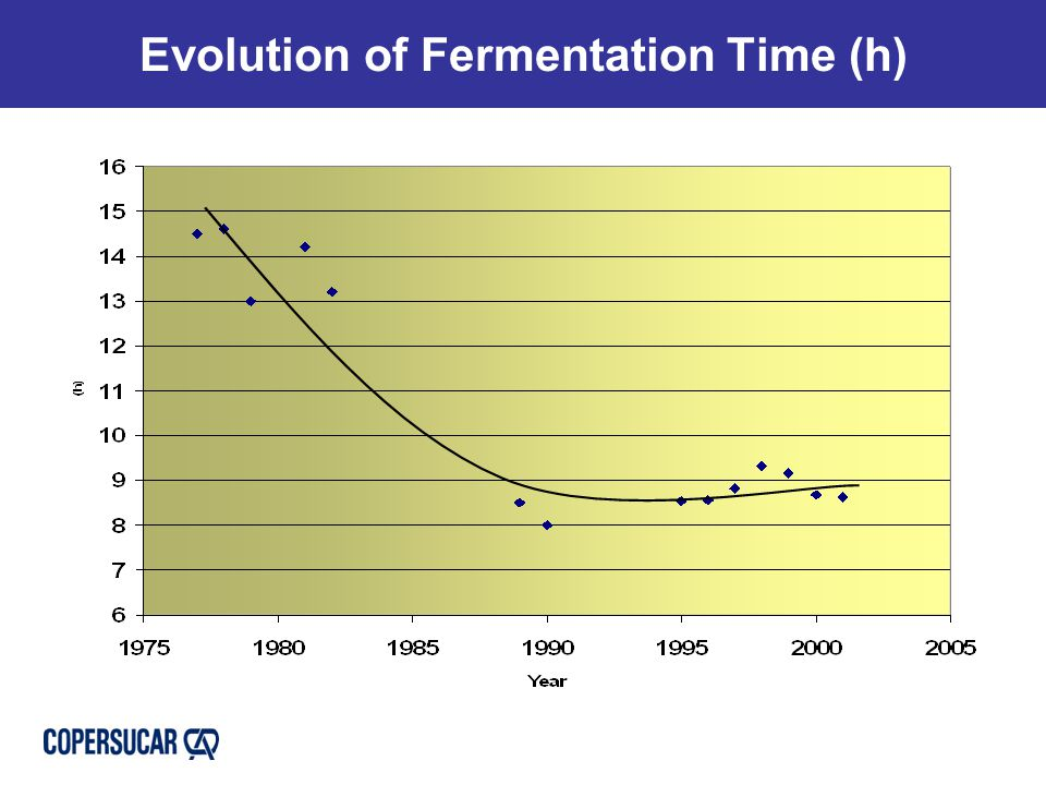 Evolution of Fermentation Time (h)