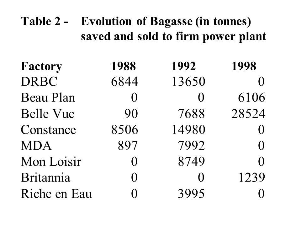 Table 2 - Evolution of Bagasse (in tonnes) saved and sold to firm power plant Factory198819921998 DRBC684413650 0 Beau Plan 0 0 6106 Belle Vue 90 768828524 Constance850614980 0 MDA 897 7992 0 Mon Loisir 0 8749 0 Britannia 0 0 1239 Riche en Eau 0 3995 0
