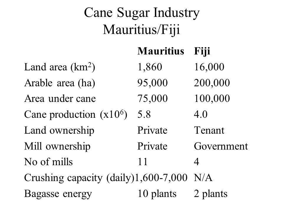 Cane Sugar Industry Mauritius/Fiji MauritiusFiji Land area (km 2 )1,86016,000 Arable area (ha)95,000200,000 Area under cane75,000100,000 Cane producti