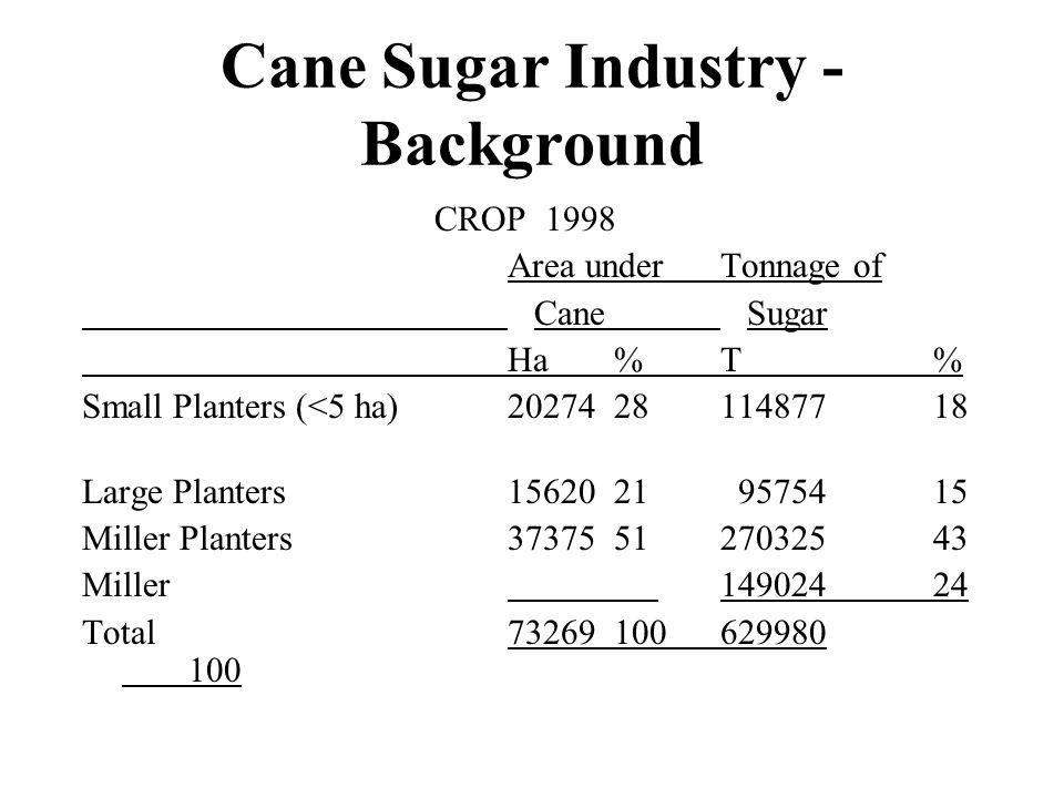 Cane Sugar Industry - Background CROP 1998 Area underTonnage of Cane Sugar Ha%T% Small Planters (<5 ha)202742811487718 Large Planters1562021 9575415 Miller Planters373755127032543 Miller 14902424 Total73269100629980 100